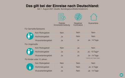 Einreiseregelungen für Deutschland ab 1. August 2021